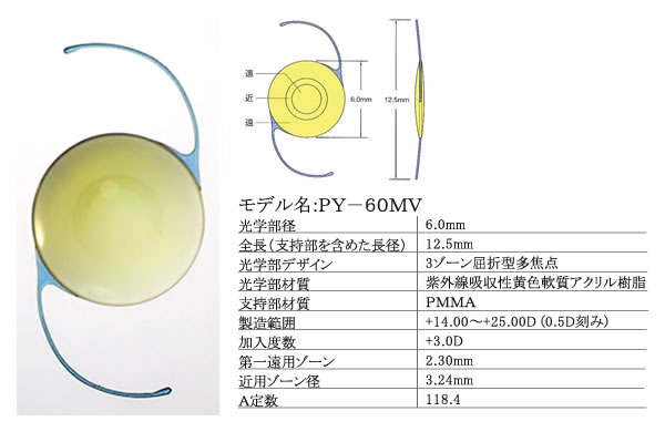 iSii(HOYA社):屈折型