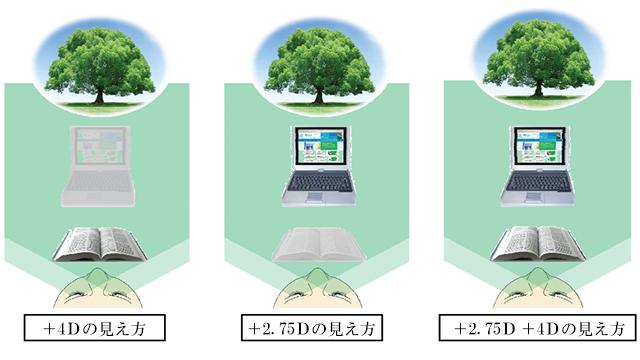 回折型カスタムマッ+2.75Dと+4Dの見え方1
